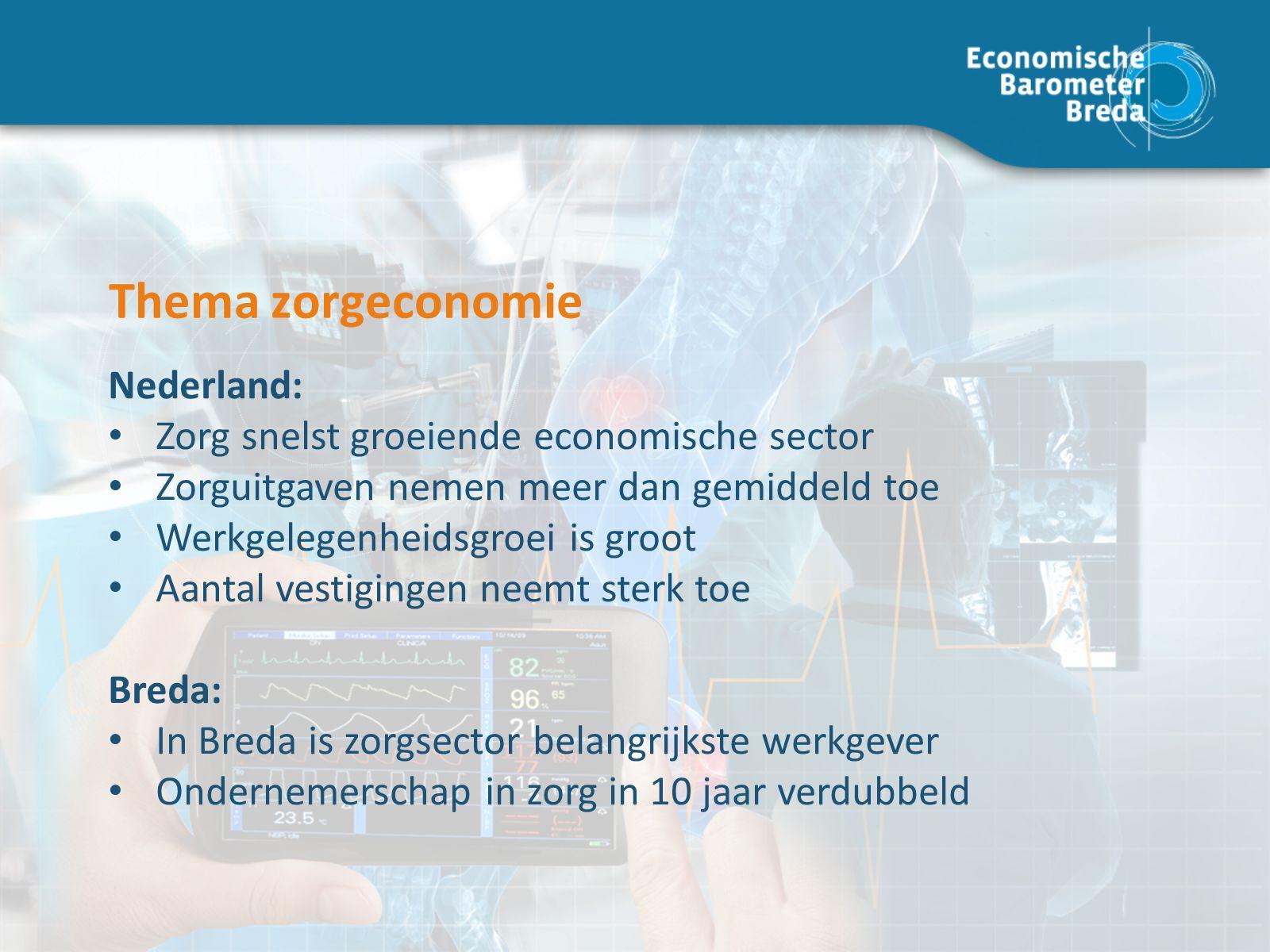 Thema zorgeconomie Nederland: Zorg snelst groeiende economische sector Zorguitgaven nemen meer dan gemiddeld toe Werkgelegenheidsgroei is groot Aantal vestigingen neemt sterk toe Breda: In Breda is zorgsector belangrijkste werkgever Ondernemerschap in zorg in 10 jaar verdubbeld