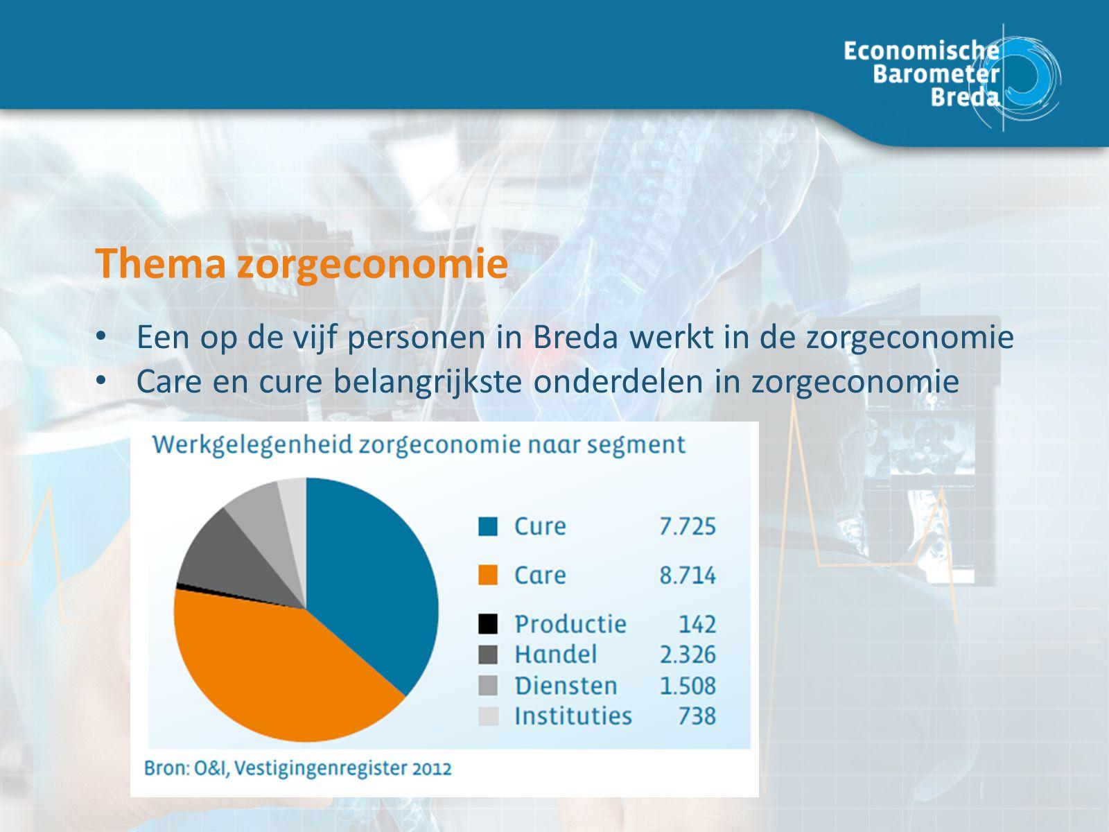 Thema zorgeconomie Een op de vijf personen in Breda werkt in de zorgeconomie Care en cure belangrijkste onderdelen in zorgeconomie
