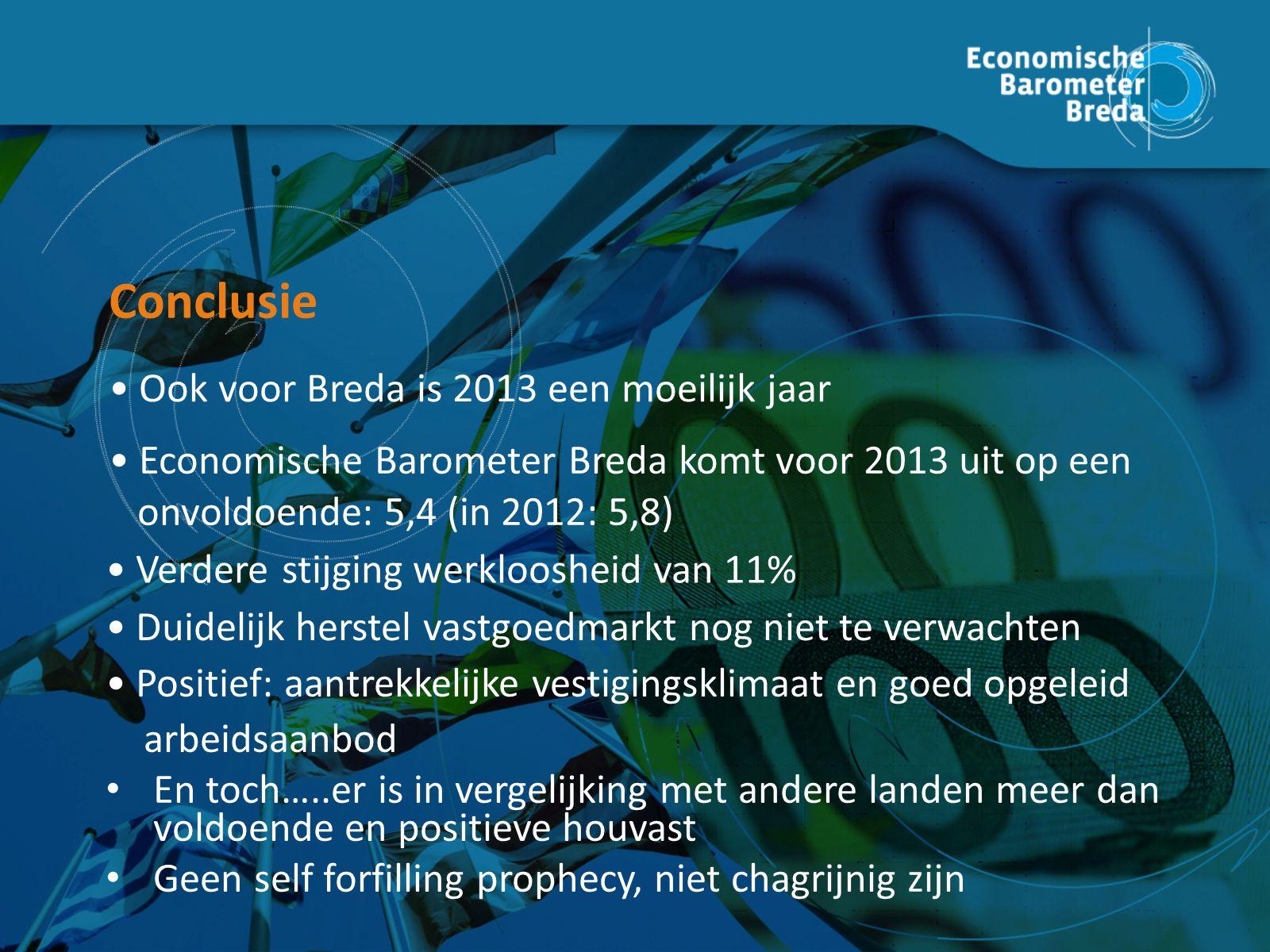 Conclusie Economische Barometer Breda komt voor 2013 uit op een onvoldoende: 5,4 (in 2012: 5,8) Ook voor Breda is 2013 een moeilijk jaar Verdere stijging werkloosheid van 11% Duidelijk herstel vastgoedmarkt nog niet te verwachten Positief: aantrekkelijke vestigingsklimaat en goed opgeleid arbeidsaanbod En toch…..er is in vergelijking met andere landen meer dan voldoende en positieve houvast Geen self forfilling prophecy, niet chagrijnig zijn