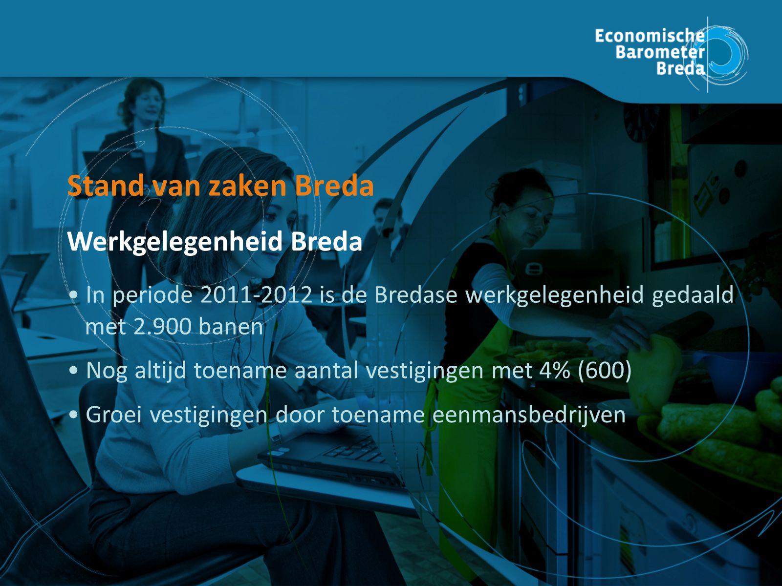Groei vestigingen door toename eenmansbedrijven Nog altijd toename aantal vestigingen met 4% (600) In periode 2011-2012 is de Bredase werkgelegenheid gedaald met 2.900 banen Stand van zaken Breda Werkgelegenheid Breda