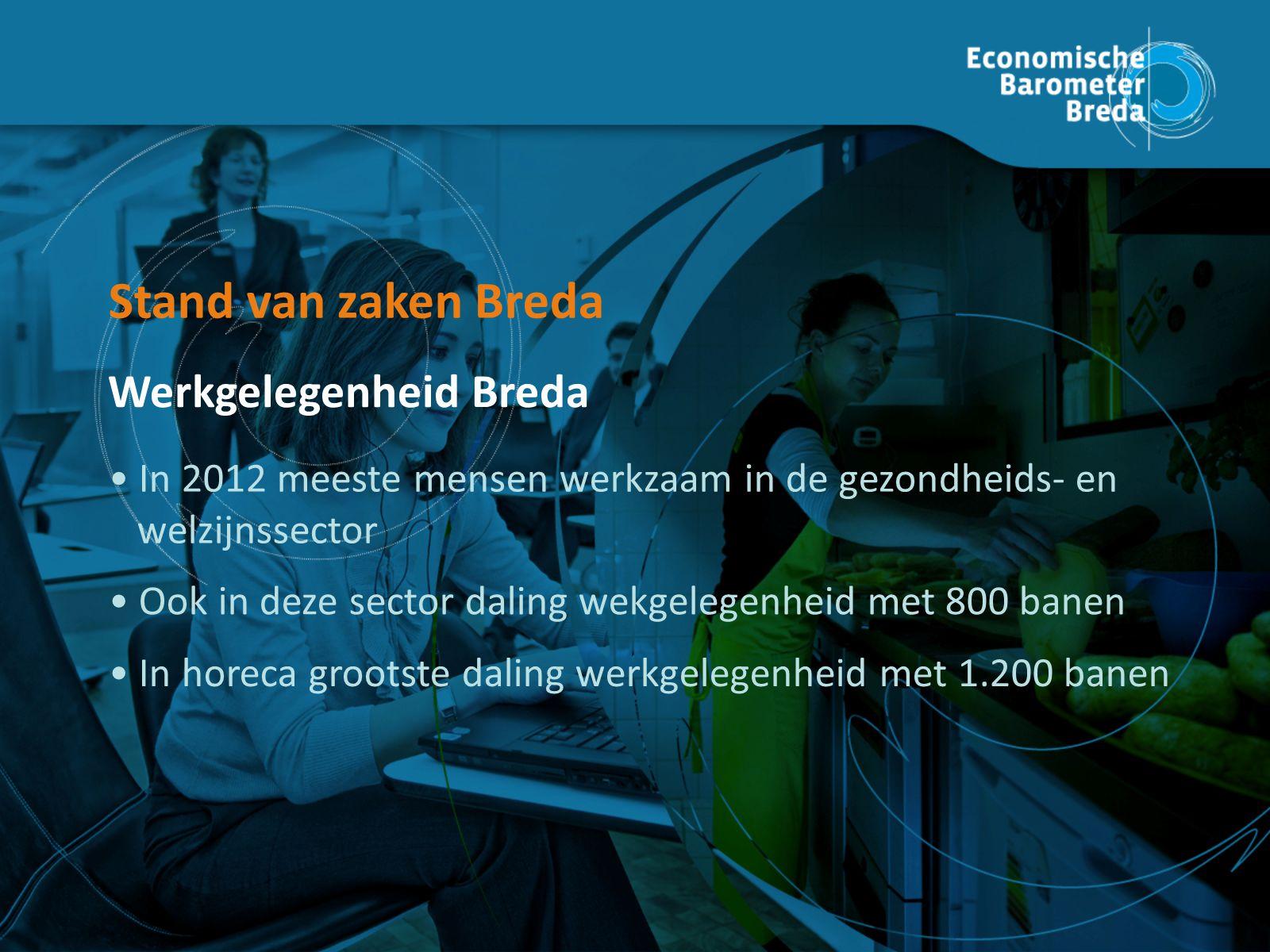 In horeca grootste daling werkgelegenheid met 1.200 banen Ook in deze sector daling wekgelegenheid met 800 banen In 2012 meeste mensen werkzaam in de gezondheids- en welzijnssector Stand van zaken Breda Werkgelegenheid Breda Stand van zaken Breda