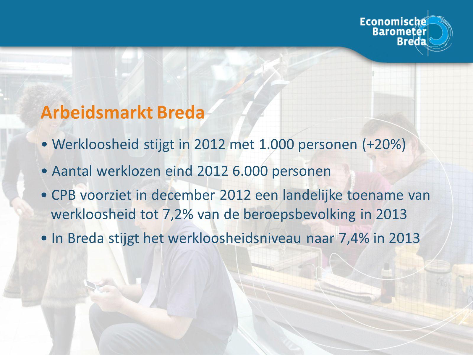 Arbeidsmarkt Breda Aantal werklozen eind 2012 6.000 personen Werkloosheid stijgt in 2012 met 1.000 personen (+20%) Arbeidsmarkt Breda CPB voorziet in december 2012 een landelijke toename van werkloosheid tot 7,2% van de beroepsbevolking in 2013 In Breda stijgt het werkloosheidsniveau naar 7,4% in 2013