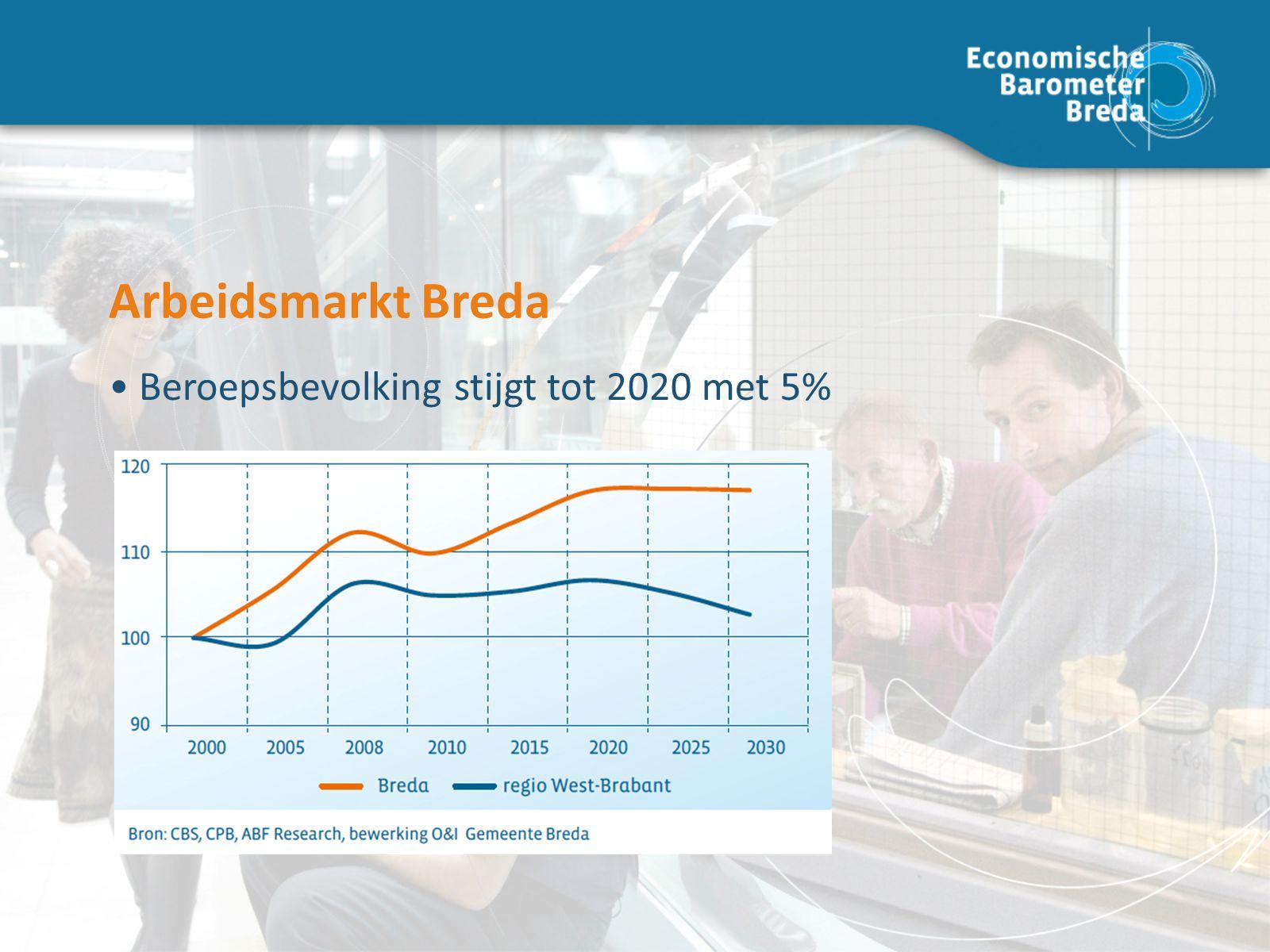 Arbeidsmarkt Breda Beroepsbevolking stijgt tot 2020 met 5% Arbeidsmarkt Breda