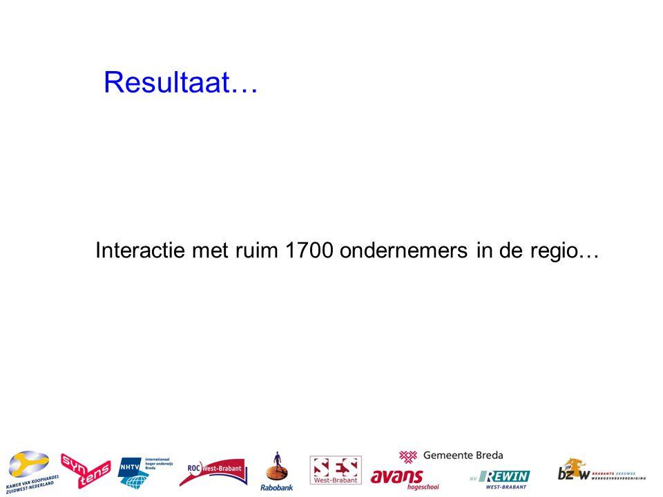 Resultaat… Interactie met ruim 1700 ondernemers in de regio…