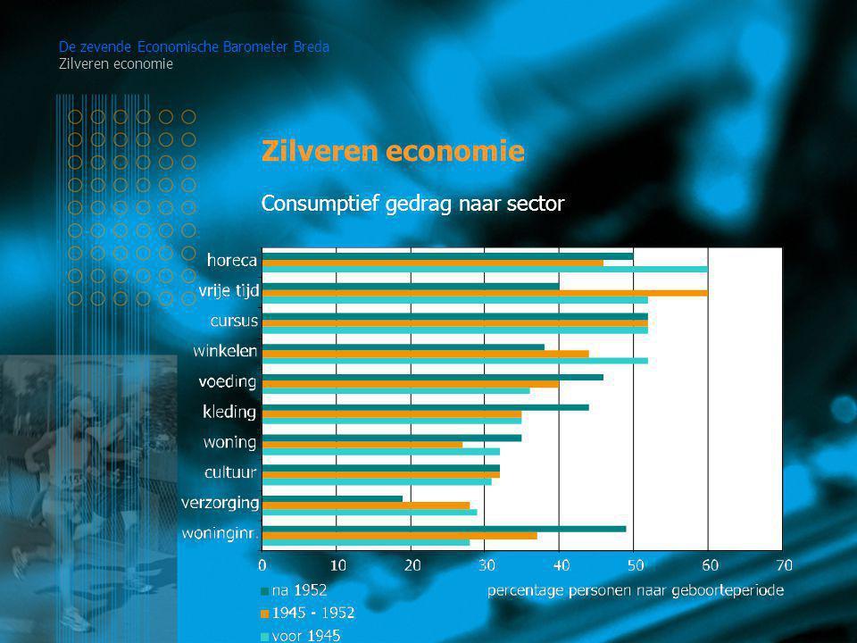 Zilveren economie De zevende Economische Barometer Breda Zilveren economie Consumptief gedrag naar sector