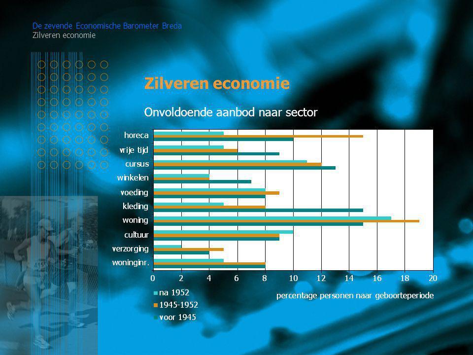 Zilveren economie De zevende Economische Barometer Breda Zilveren economie Onvoldoende aanbod naar sector