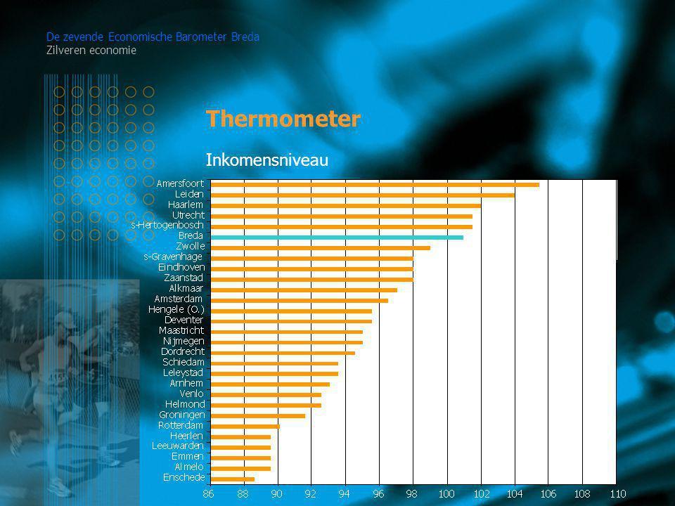 Thermometer De zevende Economische Barometer Breda Zilveren economie Inkomensniveau