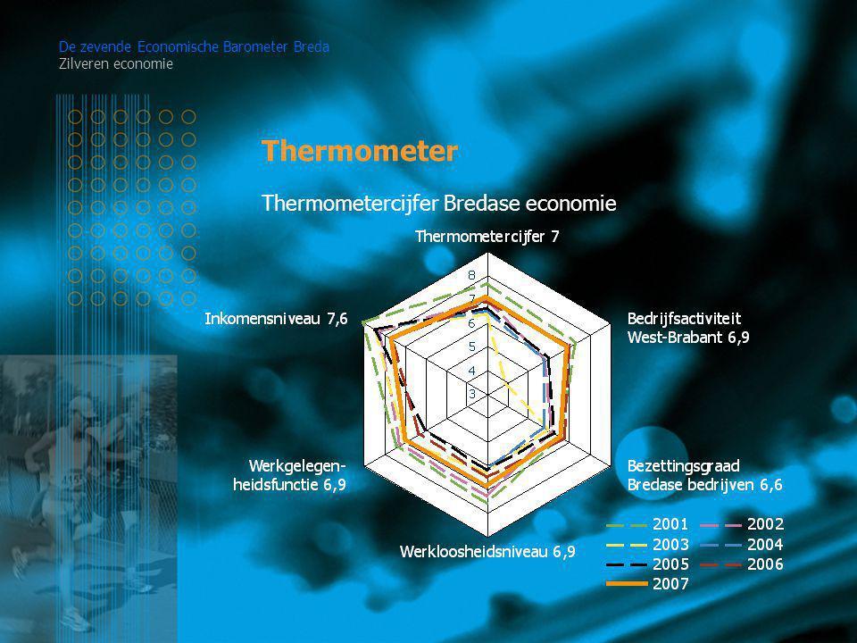 Thermometer De zevende Economische Barometer Breda Zilveren economie Thermometercijfer Bredase economie