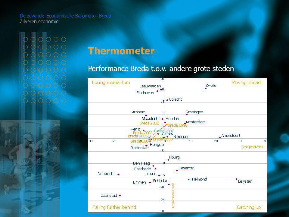 Thermometer De zevende Economische Barometer Breda Zilveren economie Performance Breda t.o.v.