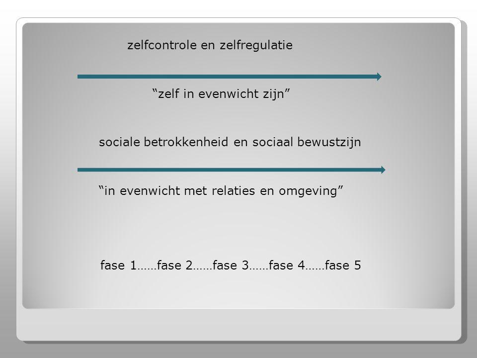zelfcontrole en zelfregulatie zelf in evenwicht zijn sociale betrokkenheid en sociaal bewustzijn in evenwicht met relaties en omgeving fase 1……fase 2……fase 3……fase 4……fase 5