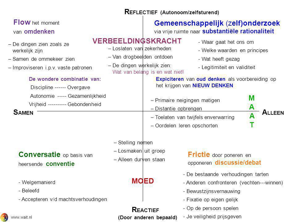 S AMEN A LLEEN R EACTIEF (Door anderen bepaald) R EFLECTIEF (Autonoom/zelfsturend) Conversatie op basis van heersende conventie - Welgemanierd - Belee