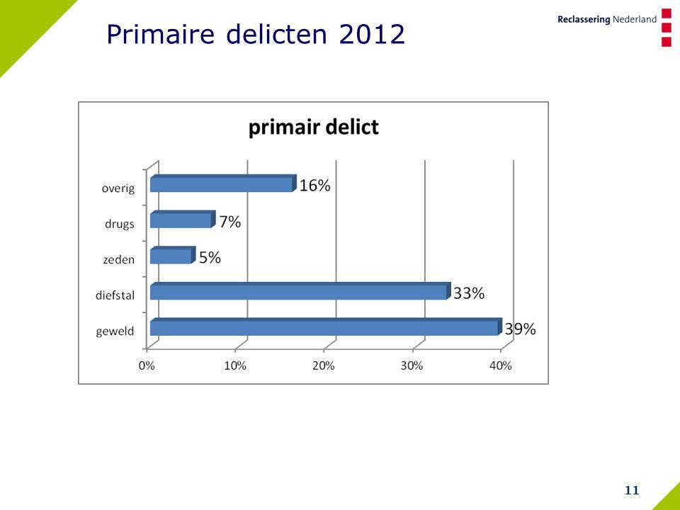 11 Primaire delicten 2012