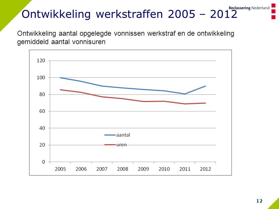 12 Ontwikkeling werkstraffen 2005 – 2012 Ontwikkeling aantal opgelegde vonnissen werkstraf en de ontwikkeling gemiddeld aantal vonnisuren