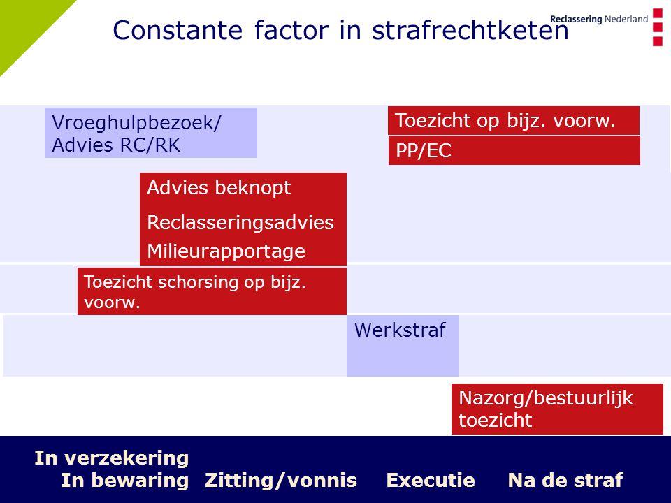 5 Zitting/vonnisExecutie Na de straf Constante factor in strafrechtketen Werkstraf Nazorg/bestuurlijk toezicht Milieurapportage Reclasseringsadvies Ad