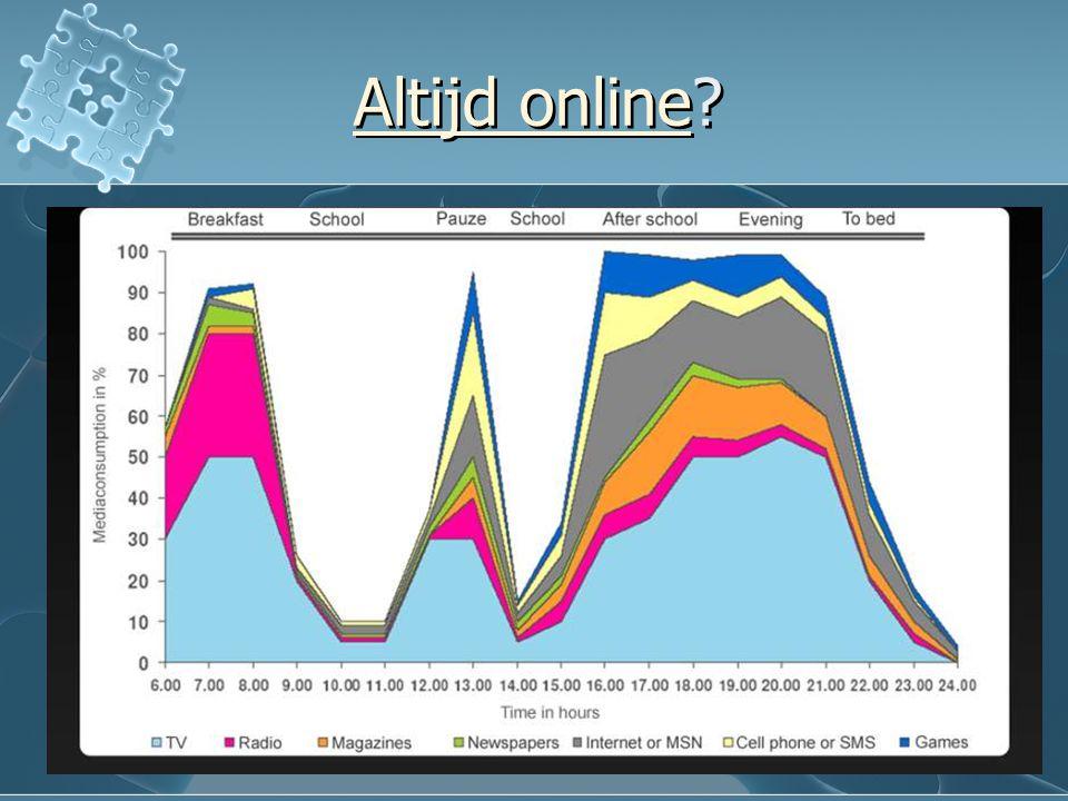 Altijd onlineAltijd online? Altijd onlineAltijd online?