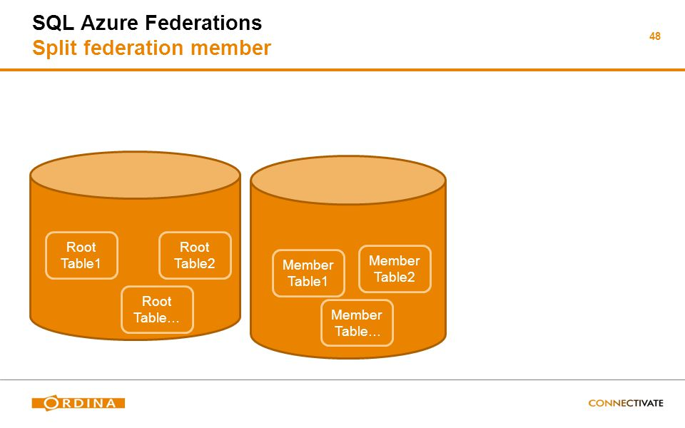 48 SQL Azure Federations Split federation member Member DB Root DB Root Table1 Root Table2 Root Table… Member Table1 Member Table2 Member Table…