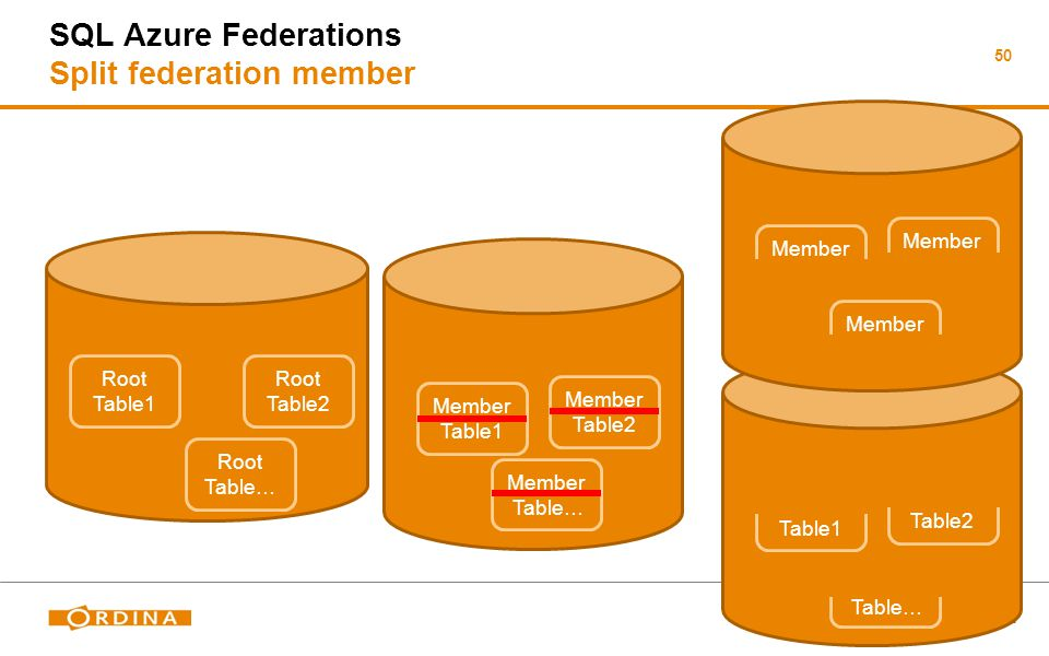 50 SQL Azure Federations Split federation member Member DB Root DB Root Table1 Root Table2 Root Table… Member Table1 Member Table2 Member Table… Member DB Member Table1 Member Table2 Member Table… Member DB Member Table1 Member Table2 Member Table…