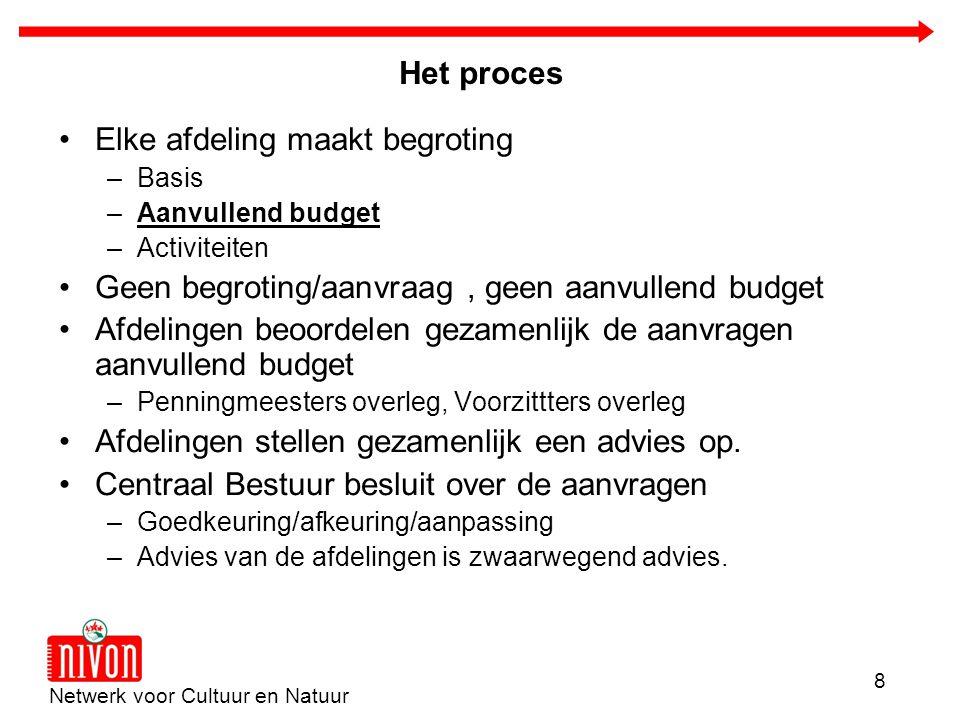 Netwerk voor Cultuur en Natuur 8 Het proces Elke afdeling maakt begroting –Basis –Aanvullend budget –Activiteiten Geen begroting/aanvraag, geen aanvul