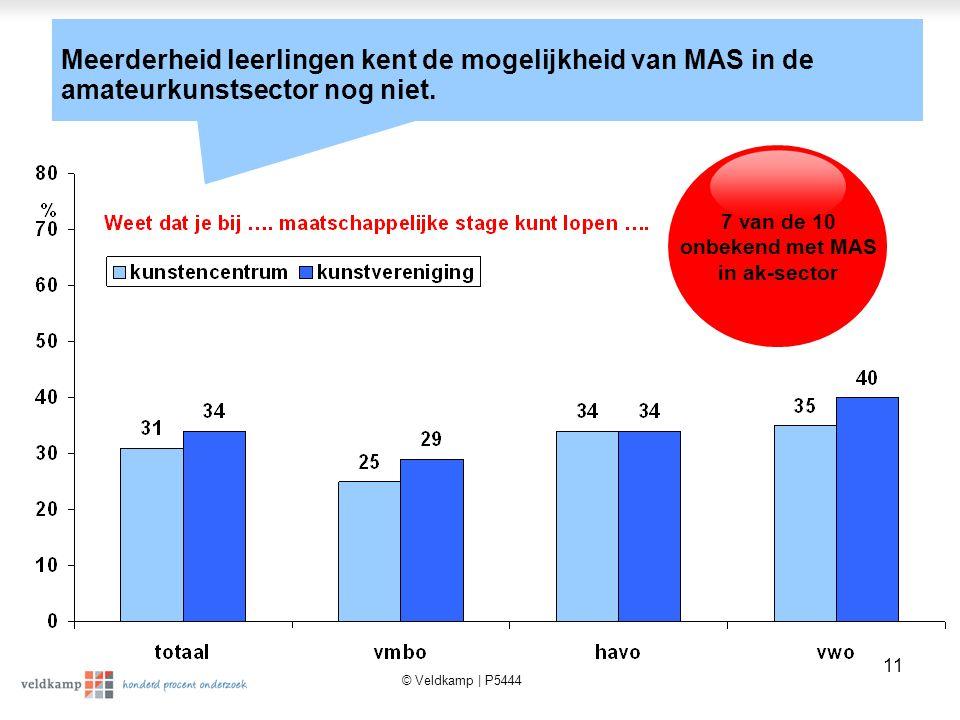 © Veldkamp | P5444 11 Meerderheid leerlingen kent de mogelijkheid van MAS in de amateurkunstsector nog niet.