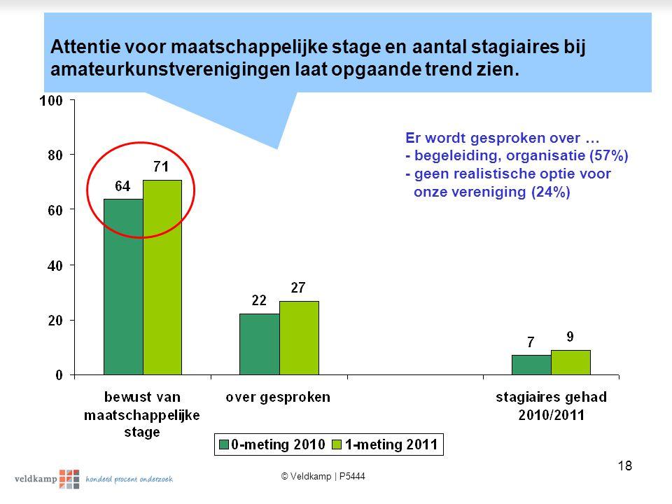© Veldkamp | P5444 18 Attentie voor maatschappelijke stage en aantal stagiaires bij amateurkunstverenigingen laat opgaande trend zien.