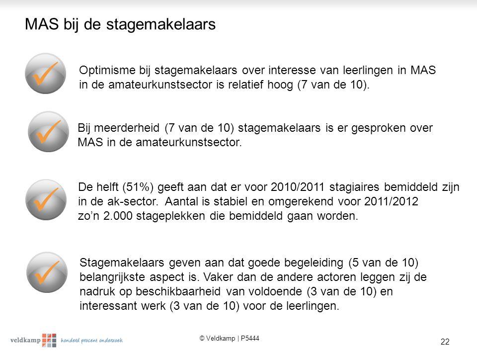 © Veldkamp | P5444 22 MAS bij de stagemakelaars Optimisme bij stagemakelaars over interesse van leerlingen in MAS in de amateurkunstsector is relatief hoog (7 van de 10).