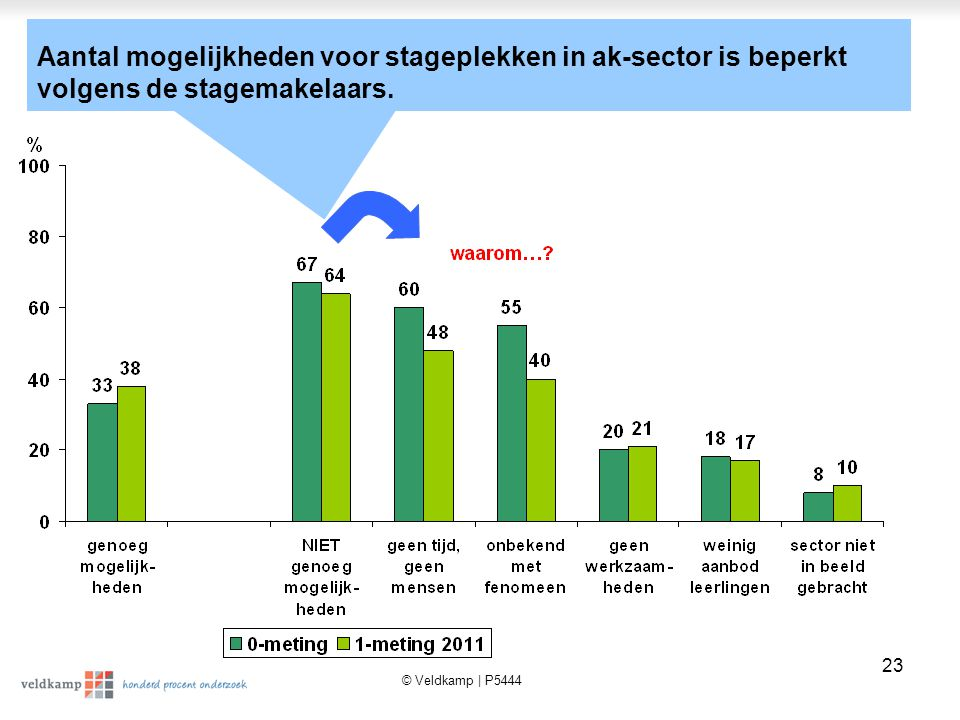 © Veldkamp | P5444 23 Aantal mogelijkheden voor stageplekken in ak-sector is beperkt volgens de stagemakelaars.