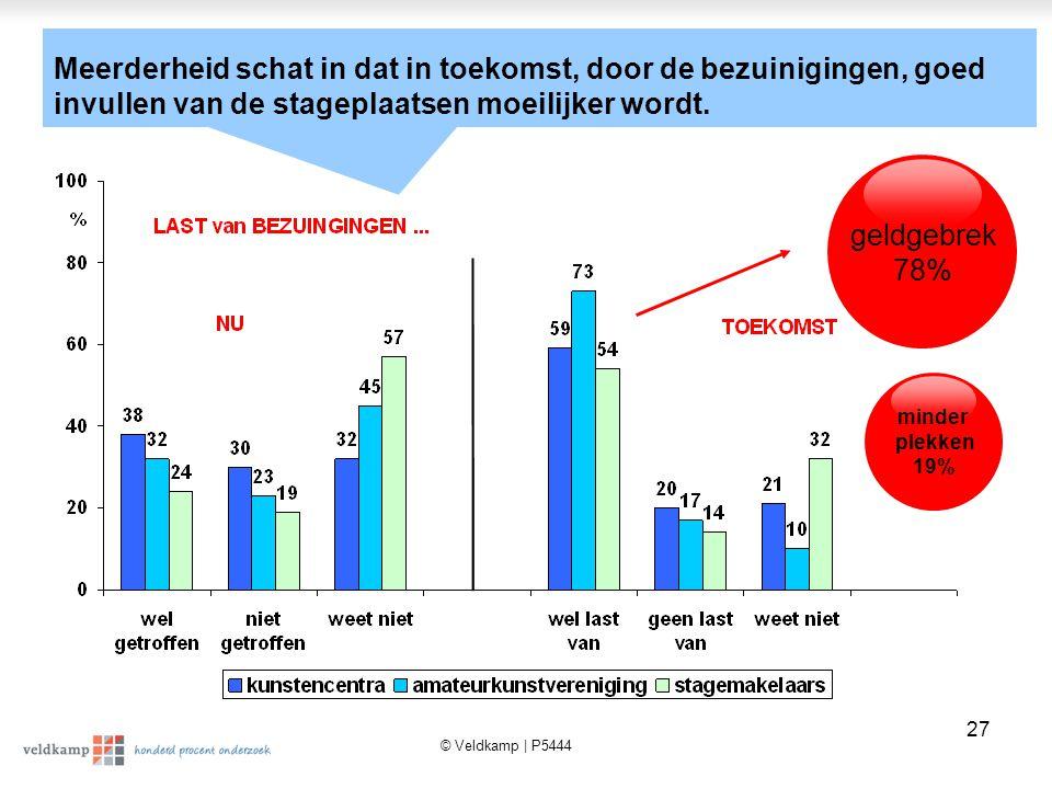 © Veldkamp | P5444 27 geldgebrek 78% minder plekken 19% Meerderheid schat in dat in toekomst, door de bezuinigingen, goed invullen van de stageplaatsen moeilijker wordt.