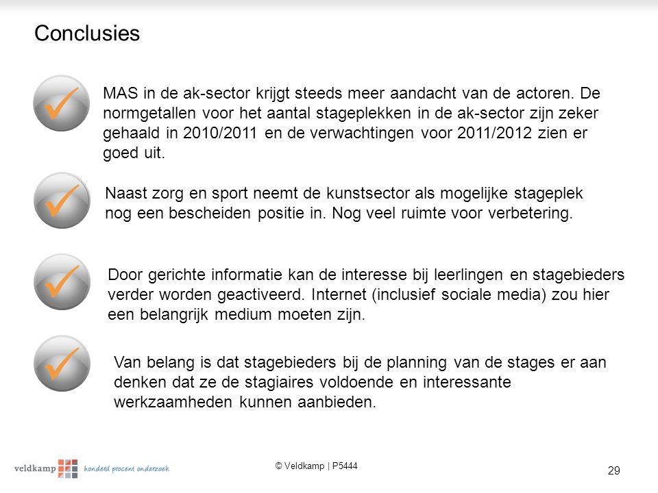 © Veldkamp | P5444 29 Conclusies Naast zorg en sport neemt de kunstsector als mogelijke stageplek nog een bescheiden positie in.