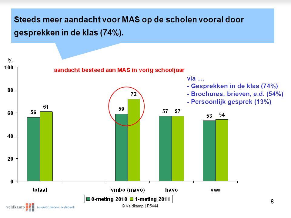 © Veldkamp | P5444 8 Steeds meer aandacht voor MAS op de scholen vooral door gesprekken in de klas (74%).
