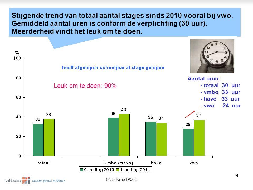 © Veldkamp | P5444 9 Stijgende trend van totaal aantal stages sinds 2010 vooral bij vwo.