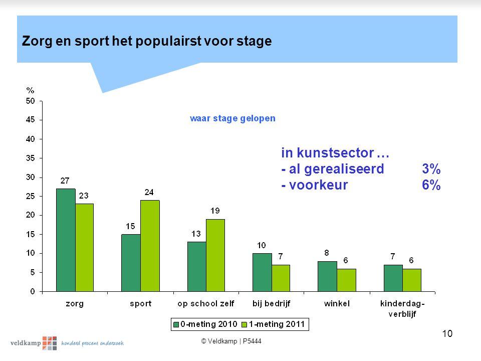 © Veldkamp | P5444 10 Zorg en sport het populairst voor stage in kunstsector … - al gerealiseerd3% - voorkeur6%