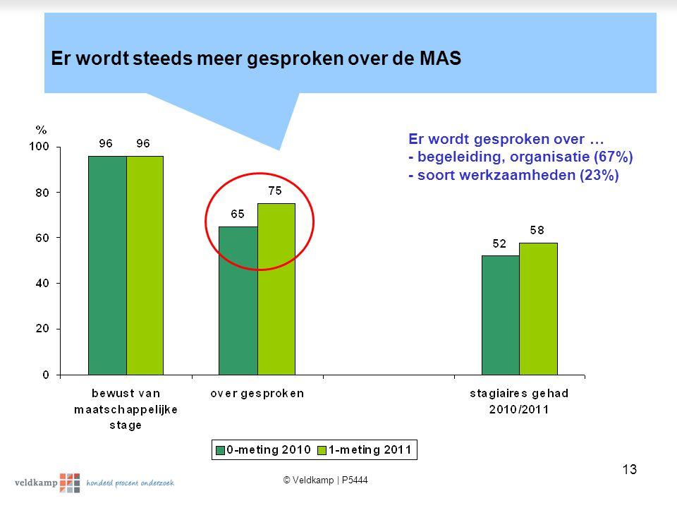 © Veldkamp | P5444 13 Er wordt steeds meer gesproken over de MAS Er wordt gesproken over … - begeleiding, organisatie (67%) - soort werkzaamheden (23%)