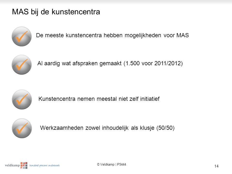 © Veldkamp | P5444 14 MAS bij de kunstencentra De meeste kunstencentra hebben mogelijkheden voor MAS Al aardig wat afspraken gemaakt (1.500 voor 2011/2012) Kunstencentra nemen meestal niet zelf initiatief Werkzaamheden zowel inhoudelijk als klusje (50/50)