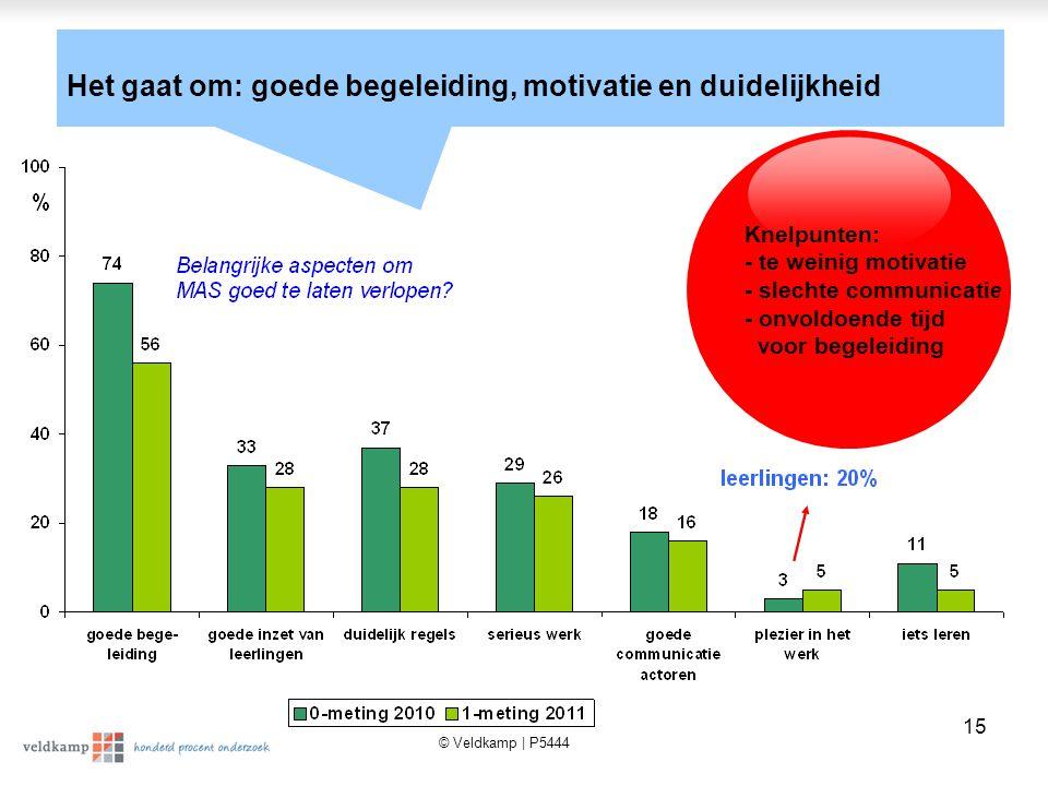 © Veldkamp | P5444 15 Het gaat om: goede begeleiding, motivatie en duidelijkheid Knelpunten: - te weinig motivatie - slechte communicatie - onvoldoende tijd voor begeleiding