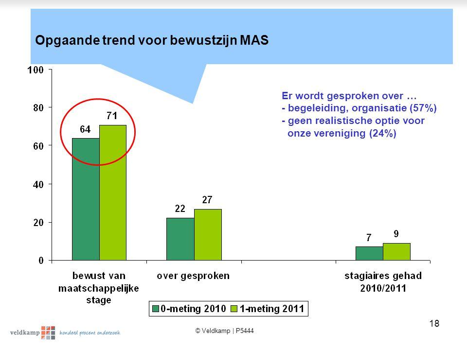 © Veldkamp | P5444 18 Opgaande trend voor bewustzijn MAS Er wordt gesproken over … - begeleiding, organisatie (57%) - geen realistische optie voor onze vereniging (24%)
