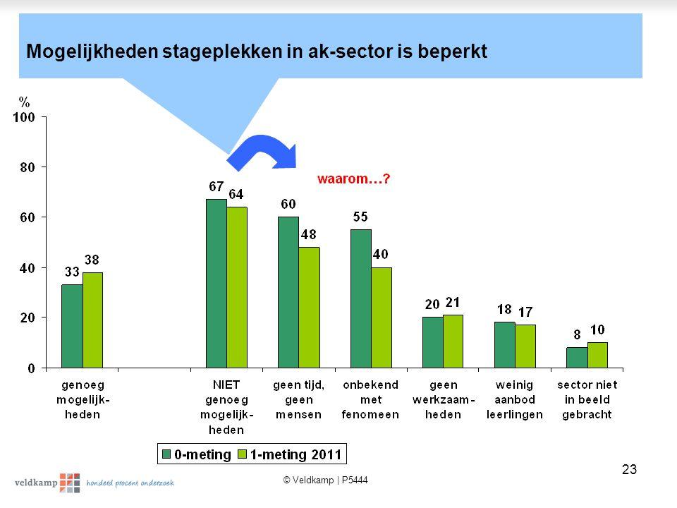 © Veldkamp | P5444 23 Mogelijkheden stageplekken in ak-sector is beperkt