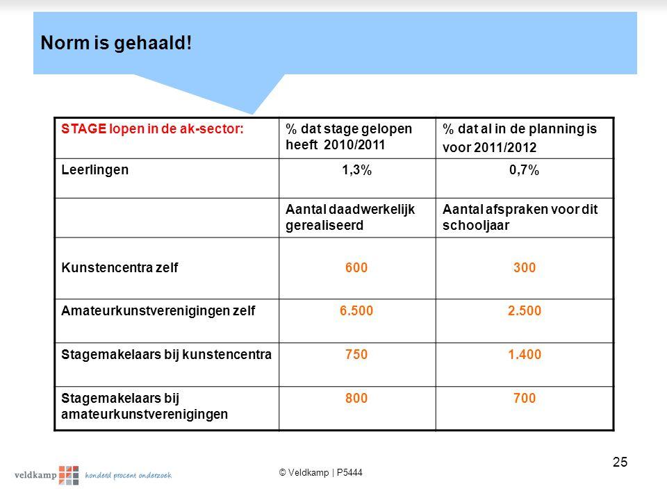 © Veldkamp | P5444 25 STAGE lopen in de ak-sector:% dat stage gelopen heeft 2010/2011 % dat al in de planning is voor 2011/2012 Leerlingen1,3%0,7% Aantal daadwerkelijk gerealiseerd Aantal afspraken voor dit schooljaar Kunstencentra zelf600300 Amateurkunstverenigingen zelf6.5002.500 Stagemakelaars bij kunstencentra7501.400 Stagemakelaars bij amateurkunstverenigingen 800700 Norm is gehaald!