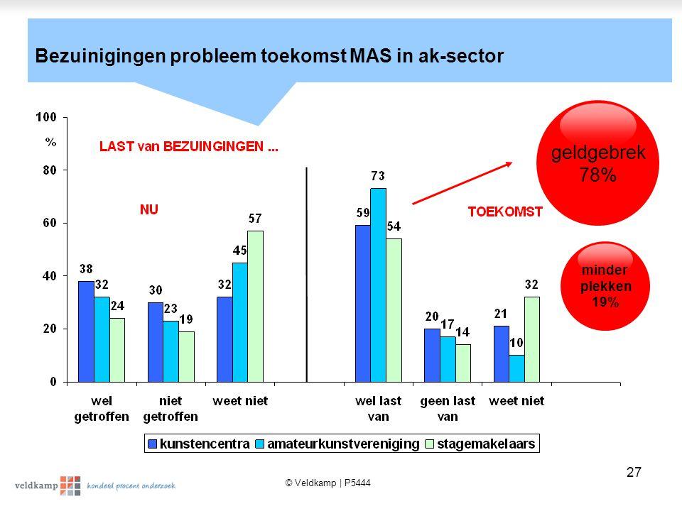 © Veldkamp | P5444 27 geldgebrek 78% minder plekken 19% Bezuinigingen probleem toekomst MAS in ak-sector
