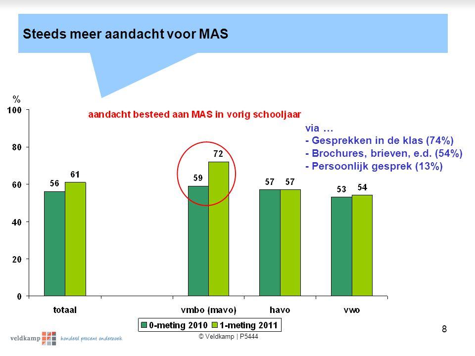 © Veldkamp | P5444 8 Steeds meer aandacht voor MAS via … - Gesprekken in de klas (74%) - Brochures, brieven, e.d.