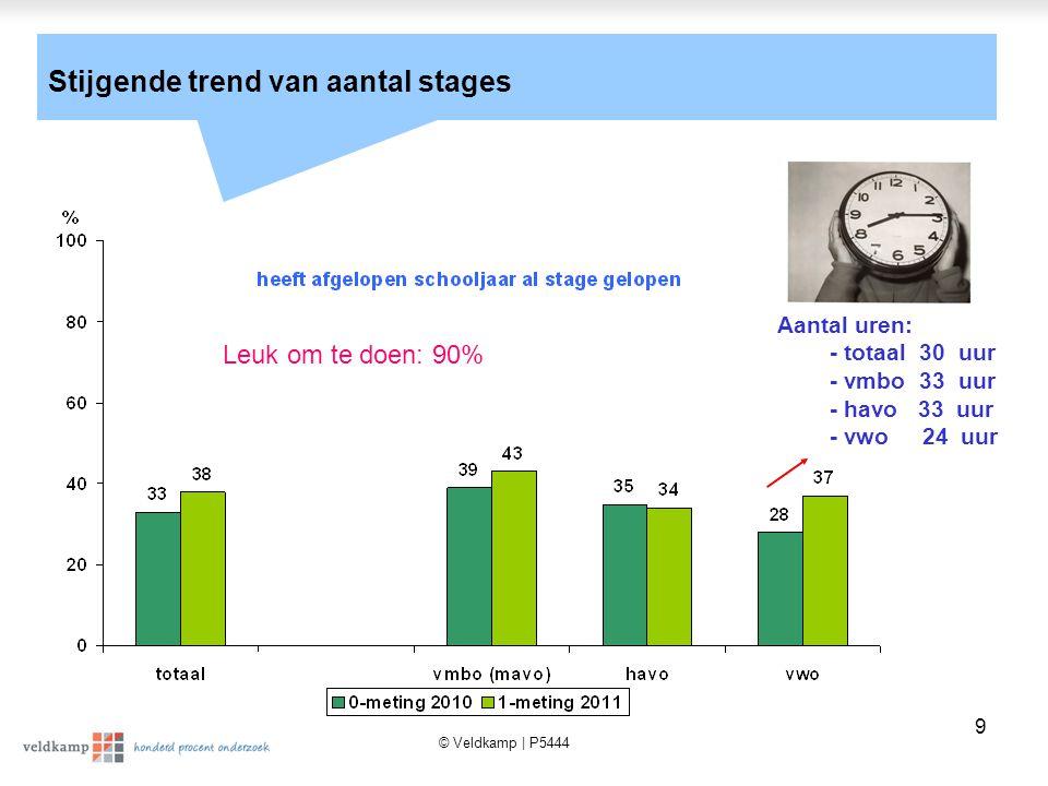 © Veldkamp | P5444 9 Stijgende trend van aantal stages Aantal uren: - totaal 30 uur - vmbo 33 uur - havo 33 uur - vwo 24 uur Leuk om te doen: 90%