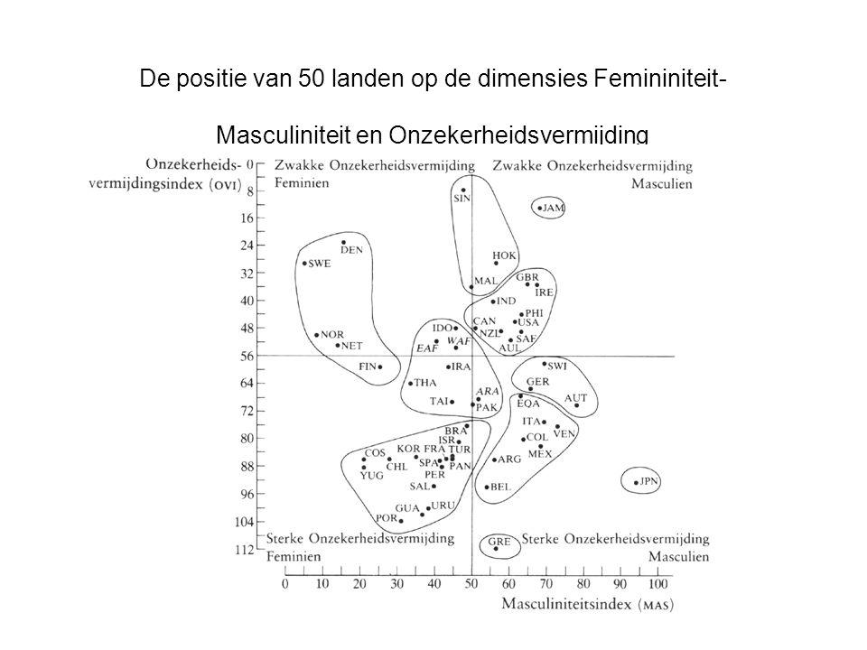 De positie van 50 landen op de dimensies Femininiteit- Masculiniteit en Onzekerheidsvermijding