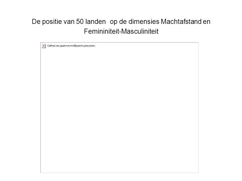De positie van 50 landen op de dimensies Machtafstand en Femininiteit-Masculiniteit
