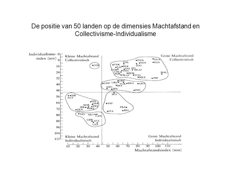 De positie van 50 landen op de dimensies Machtafstand en Collectivisme-Individualisme
