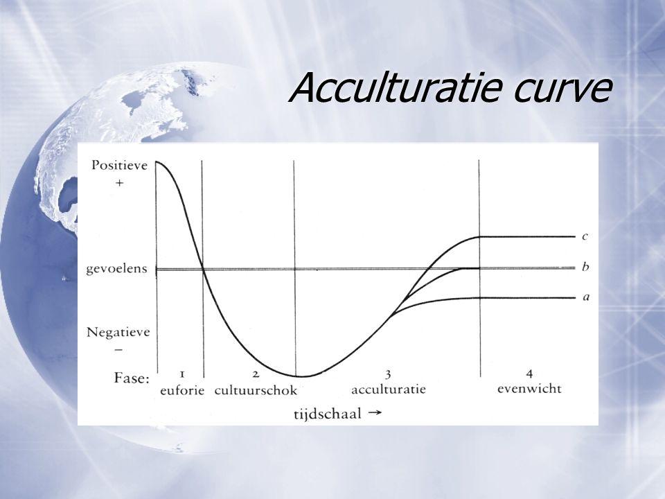 Acculturatie curve