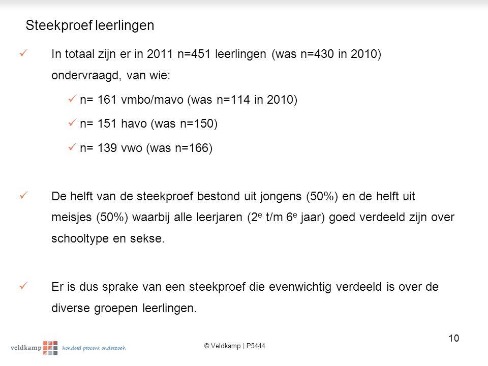 © Veldkamp | P5444 11 Meer aandacht voor MAS op vmbo in 2011 (72%)  Bij het vmbo blijkt er in het schooljaar 2010/2011 (72%) significant meer aandacht besteed te zijn aan maatschappelijke stage dan in het schooljaar 2009/2010 (59%).