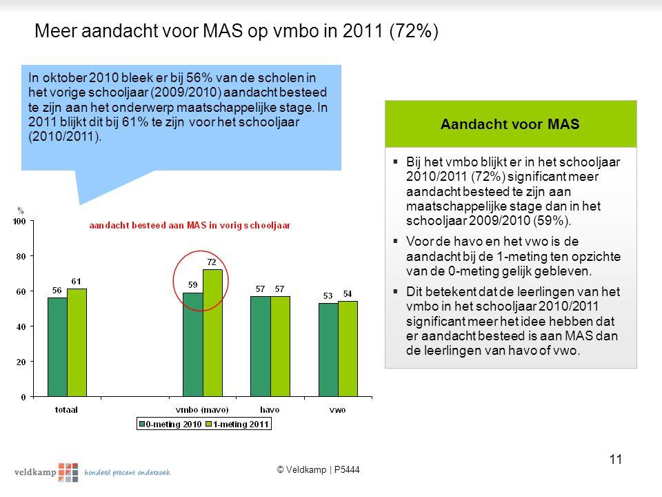© Veldkamp | P5444 12 Er wordt vooral aandacht besteed via gesprekken in de klas 0-meting 20101-meting 2011 % gesprek in de klas7074 algemene informatie (brief, brochure e.d.)5055 MAS is geregeld voor mij26 persoonlijk gesprek over gehad1513 zelf MAS geregeld126 In de meeste gevallen heeft men aandacht besteed aan de MAS middels gesprekken in de klas (74%) en via algemene schriftelijke informatie (50%).