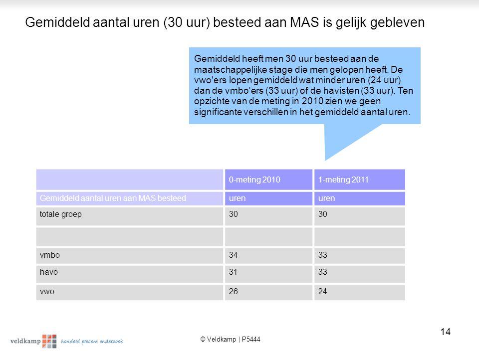 © Veldkamp | P5444 15 Meer stages in de sector sport in schooljaar 2010/2011; meestal hebben de leerlingen het zelf geregeld (67%) In het schooljaar 2010/2011 blijken de meeste stages in de sector sport plaats te hebben gevonden.