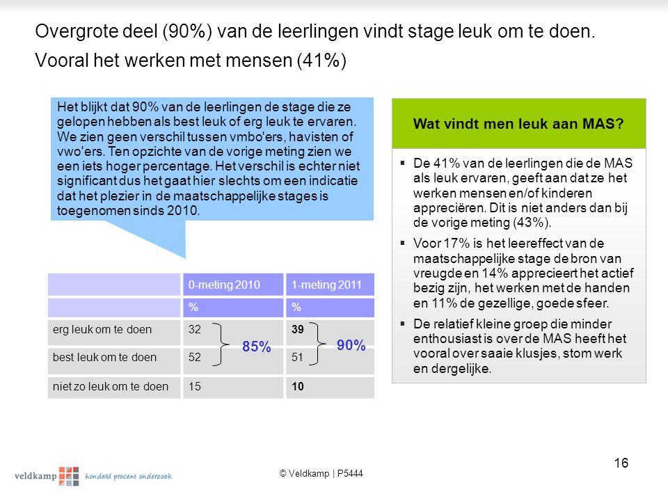 © Veldkamp | P5444 17 Grote meerderheid van de leerlingen meent dat de MAS positieve uitwerking heeft op de leerling en de stagebieder De reactiestatements over de MAS geven aan dat het merendeel van de leerlingen (85%) vindt dat MAS een beter begrip aankweekt.