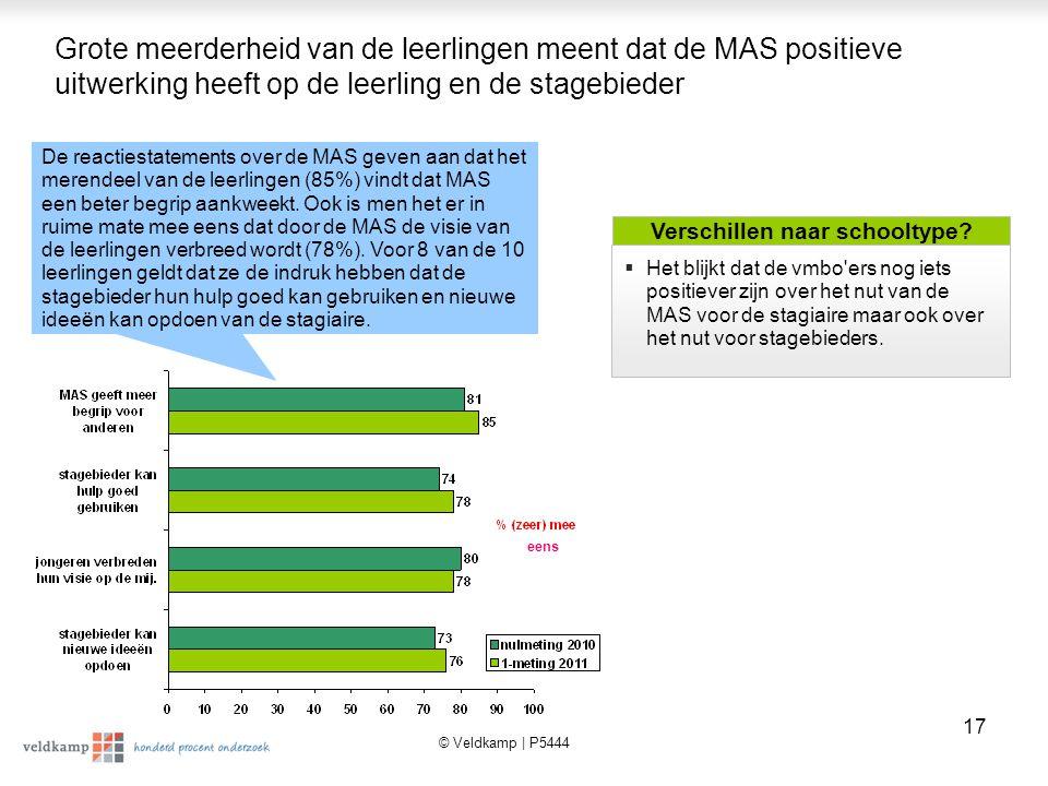 © Veldkamp | P5444 18 Een vierde van de leerlingen is in meer of mindere mate al actief met de MAS voor het lopend schooljaar (2011/2012) Het blijkt dat 11% al concreet afspraken heeft voor de MAS voor 2011/2012.