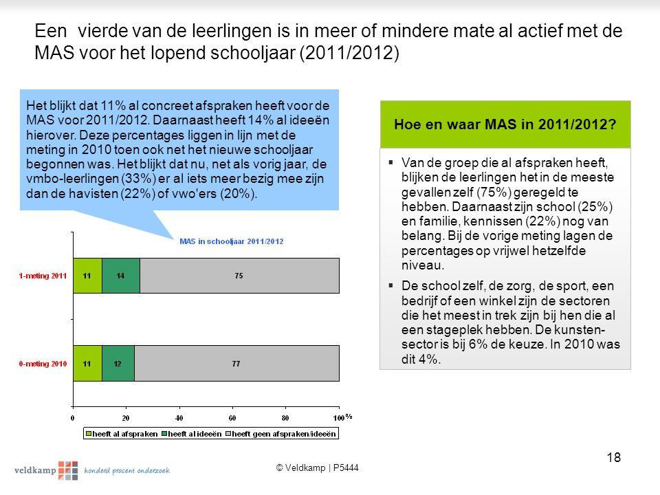 © Veldkamp | P5444 19 Bijna de helft (48%) van de leerlingen heeft een voorkeur voor een sector.